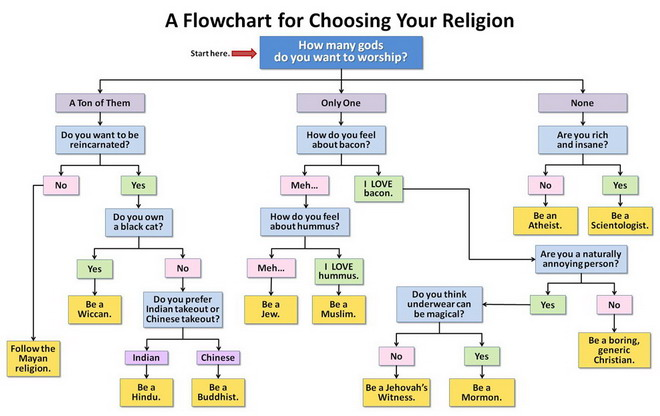 [Image: how_to_choose_your_religion.jpg]
