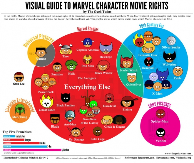 Movie venn diagram introduction to electrical wiring diagrams infographic the marvel movie venn diagram rh blameitonthevoices com math venn diagram book movie venn diagram ccuart Choice Image