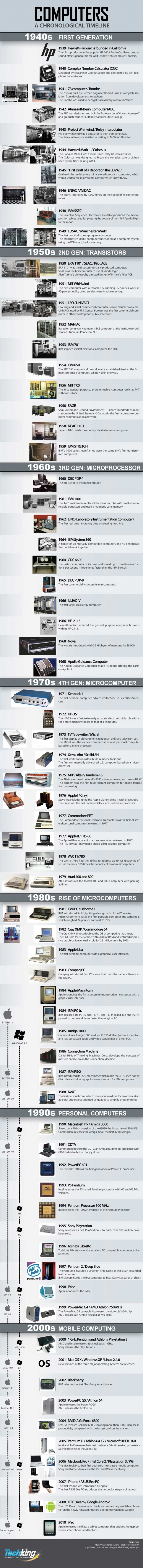 Computers: A Chronological Timeline