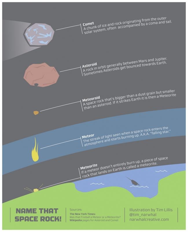 Name that space rock infographic