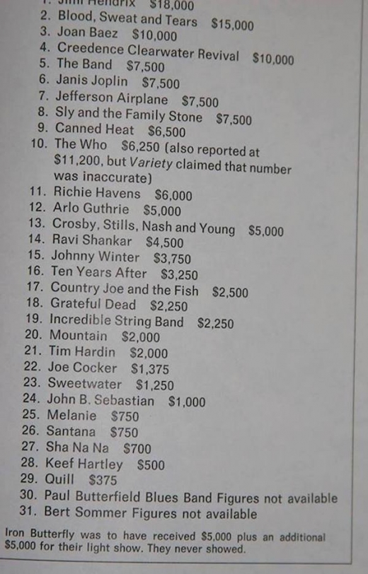 Woodstock artist earnings