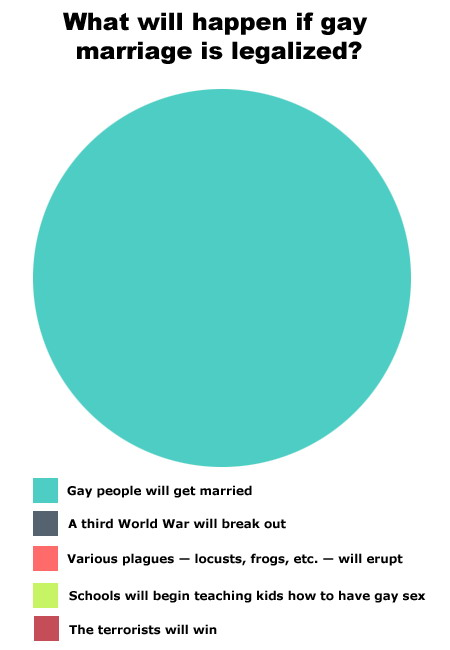 What will happen if gayy marriage was legalized? diagram