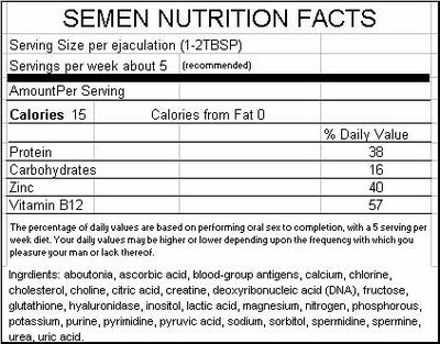 Semen nutrition facts