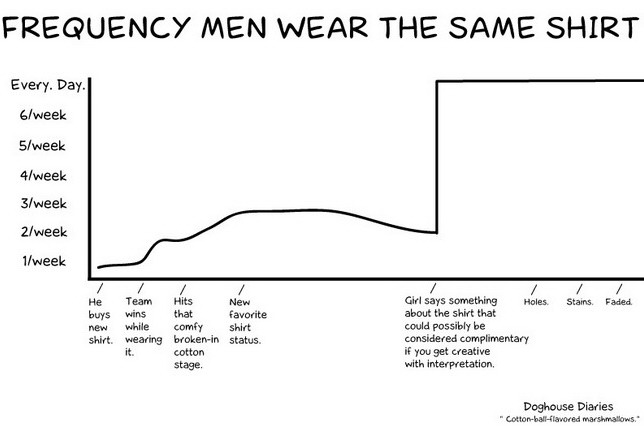 http://pics.blameitonthevoices.com/052011/frequency_men_wear_the_same_shirt.jpg