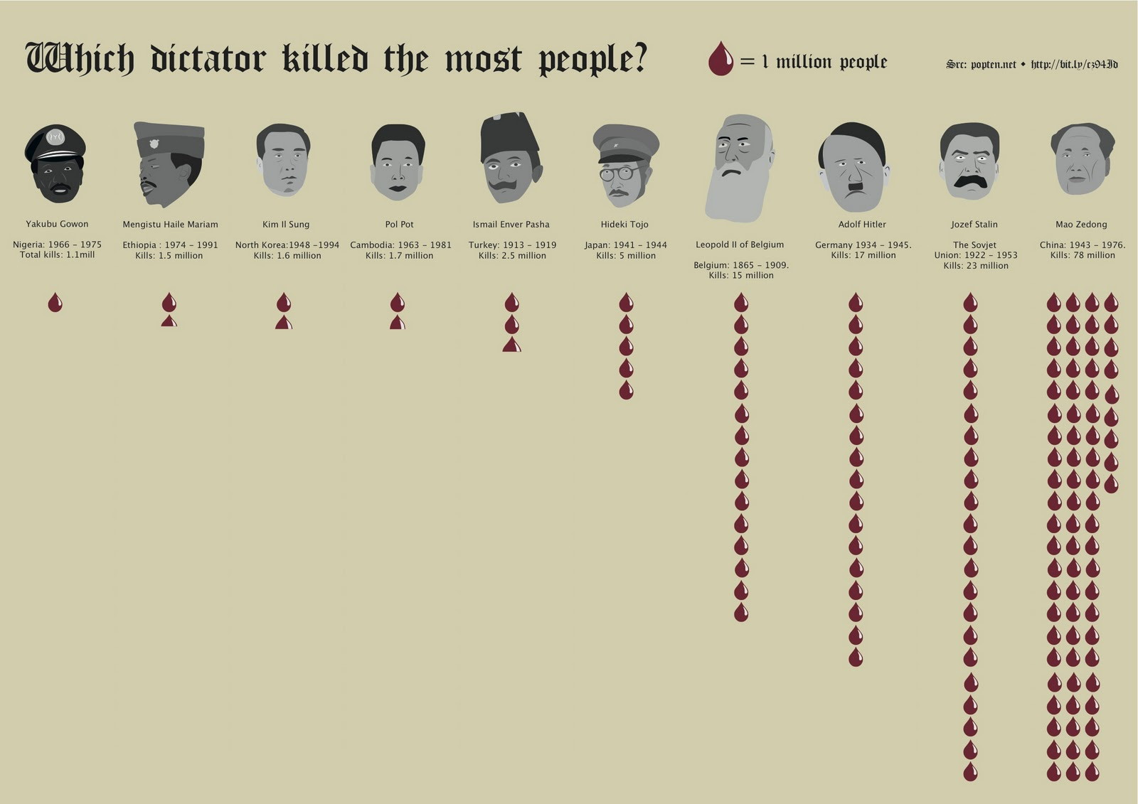 which_dictator_killed_the_most_people