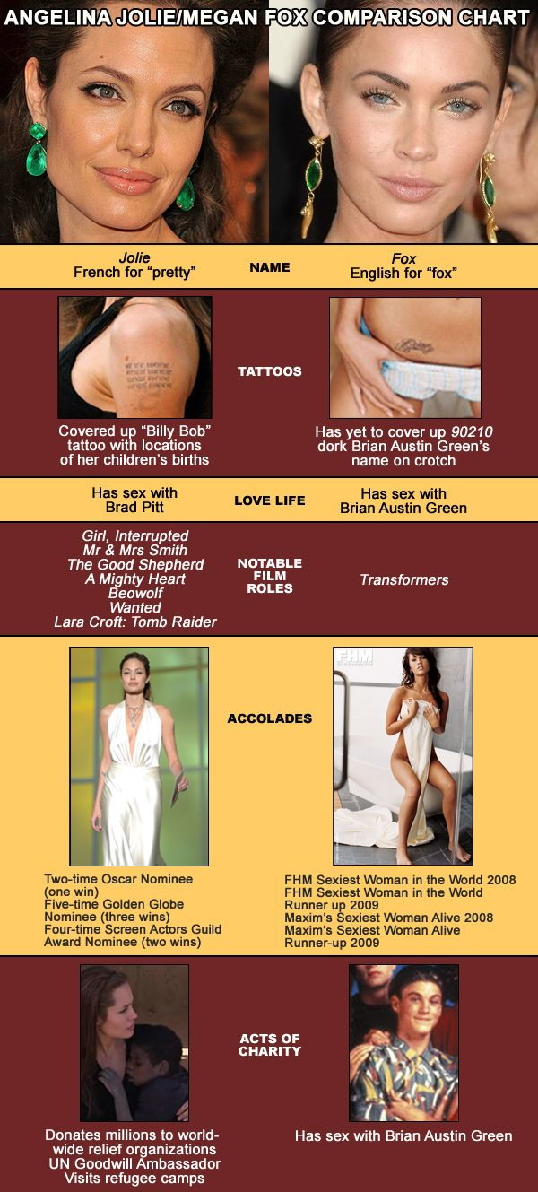 Angelina Jolie/Megan Fox comparison chart