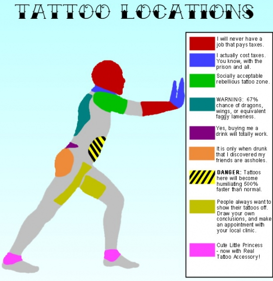 Tattoos explained by location