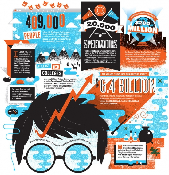 Infographic: Harry Potter And The Multibillion-Dollar Empire