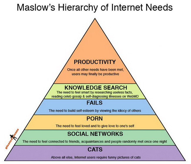 hierarchy of needs. Hierarchy of Internet needs