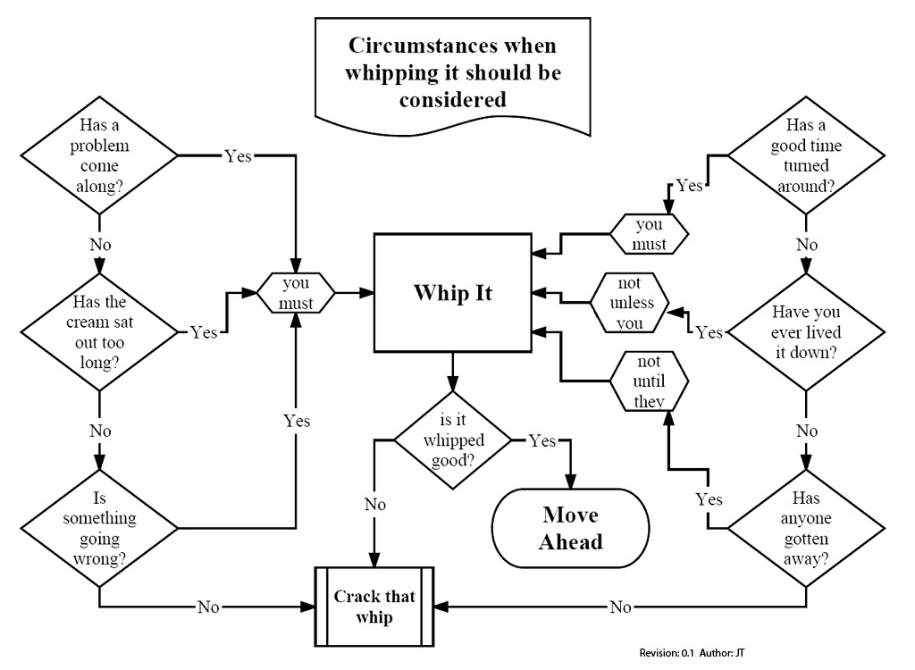 The 24 Most Important Flowcharts Of All Time