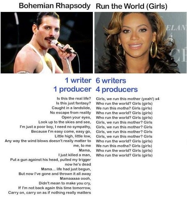 run the world vs bohemian rhapsody
