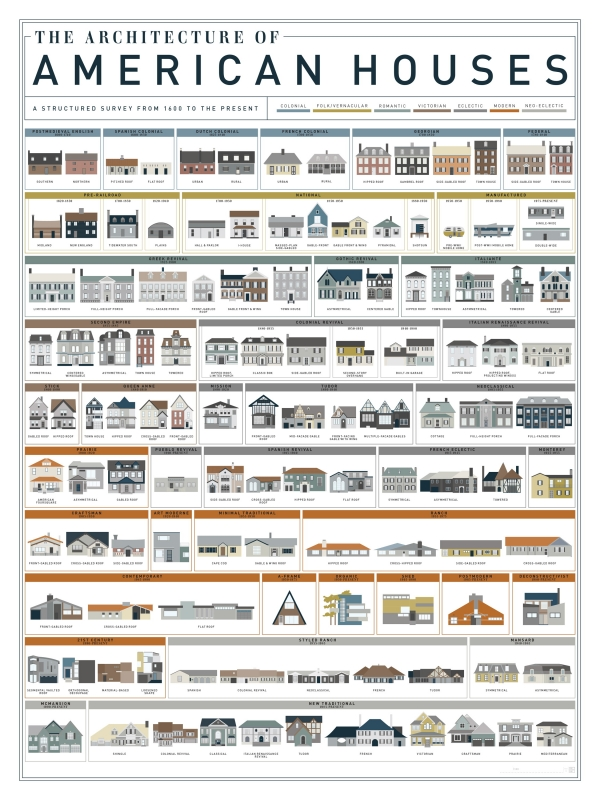 The Architecture Of American Houses