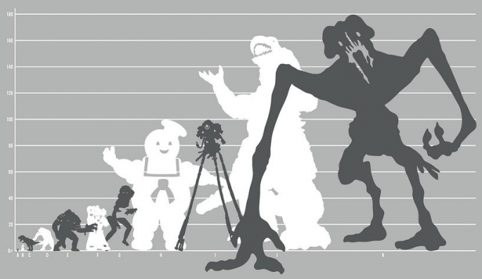 Monster size comparison