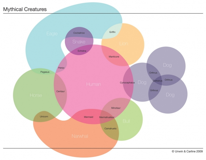 Mythical creatures diagram