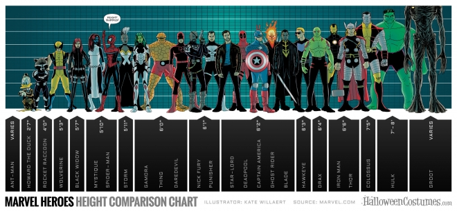Marvel heroes height comparison chart