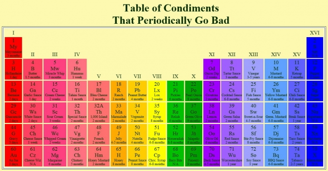 Table of condiments that periodically go bad